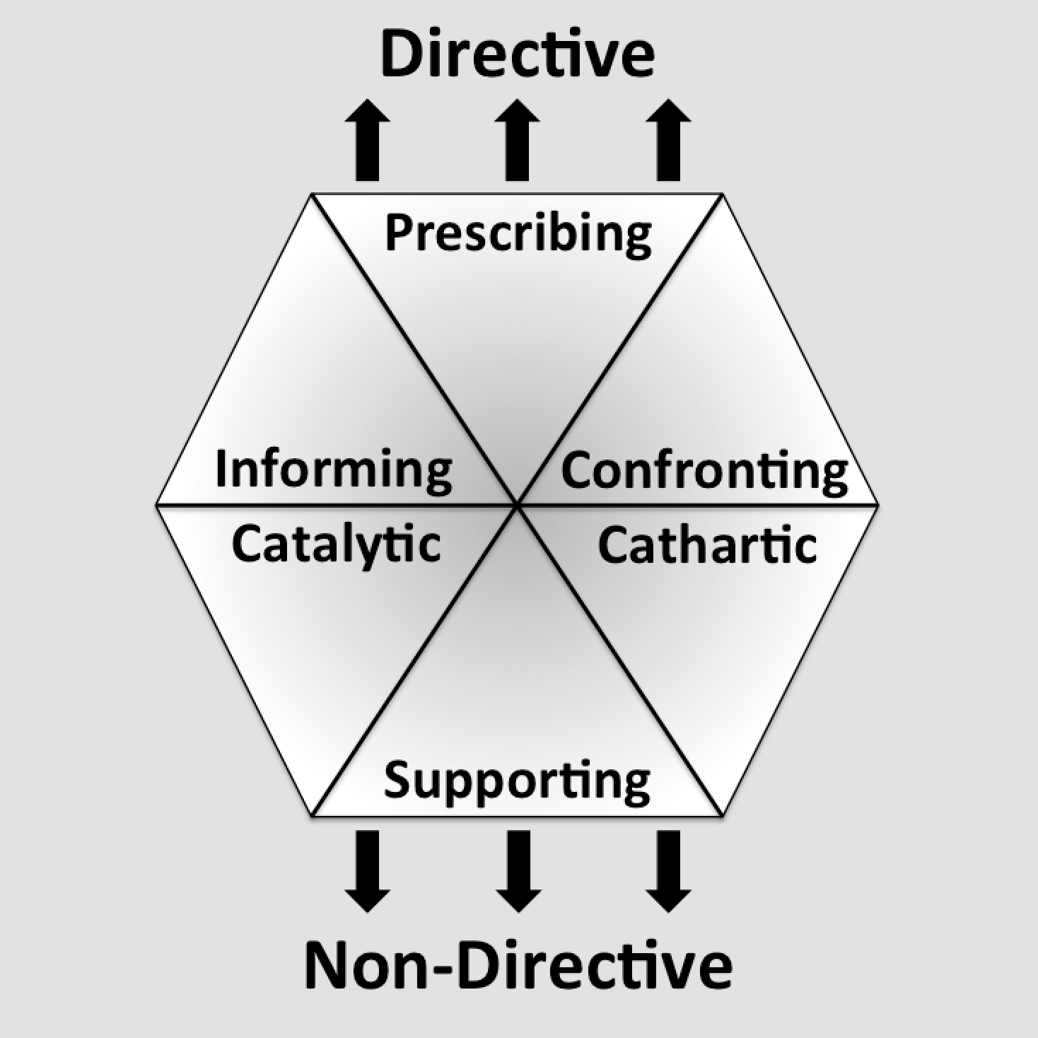 Directive and Facilitive Coaching Styles